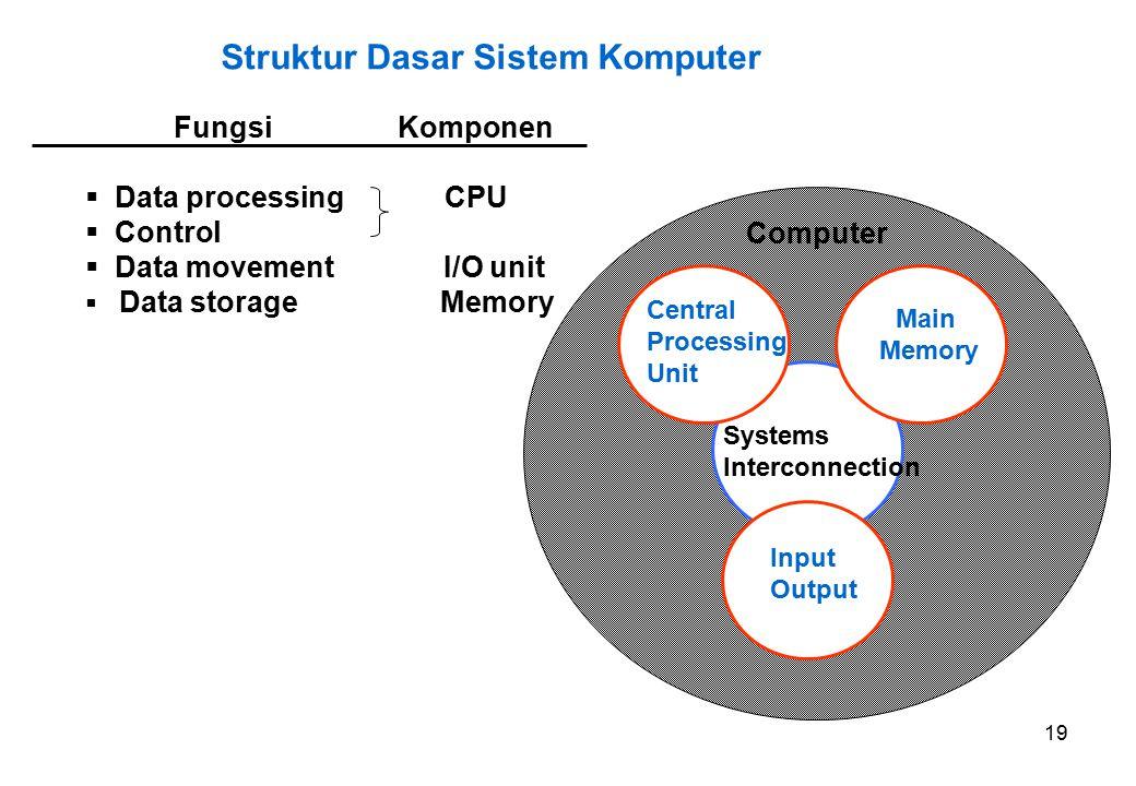 19 Struktur Dasar Sistem Komputer Fungsi Komponen  Data processing CPU  Control  Data movement I/O unit  Data storage Memory Main Memory Input Output Systems Interconnection Central Processing Unit Computer