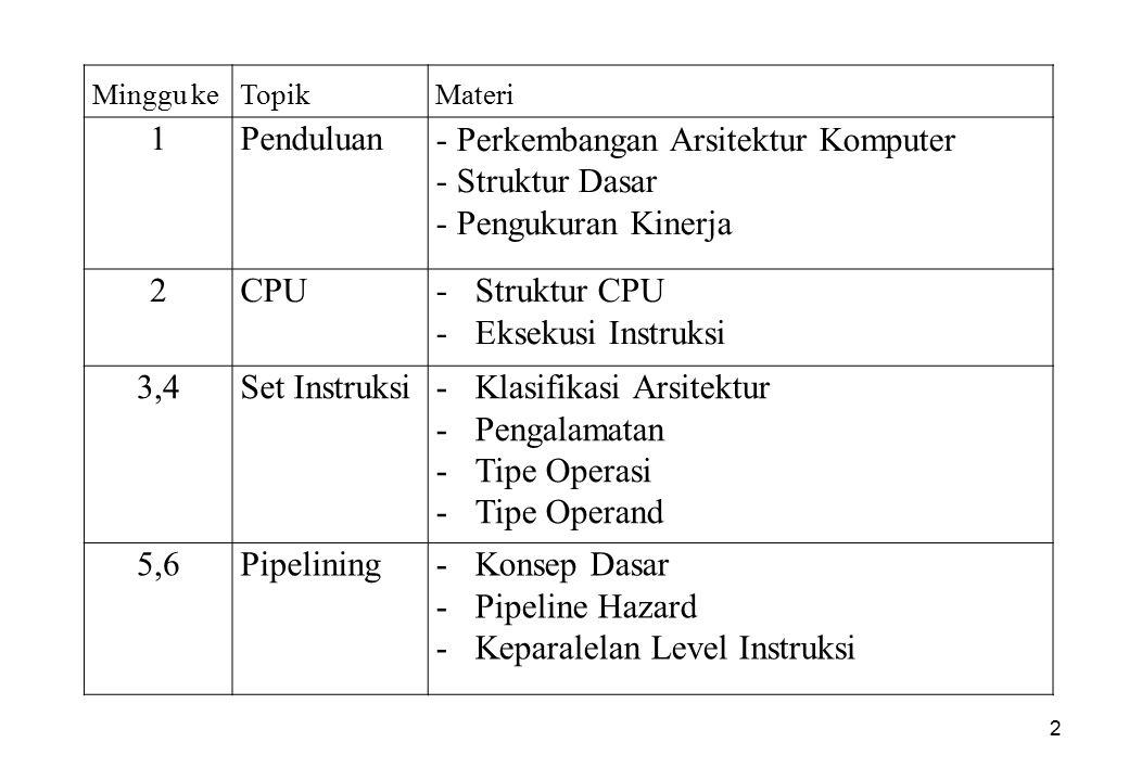 2 Minggu keTopikMateri 1Penduluan- Perkembangan Arsitektur Komputer - Struktur Dasar - Pengukuran Kinerja 2CPU-Struktur CPU -Eksekusi Instruksi 3,4Set Instruksi-Klasifikasi Arsitektur -Pengalamatan -Tipe Operasi -Tipe Operand 5,6Pipelining-Konsep Dasar -Pipeline Hazard -Keparalelan Level Instruksi