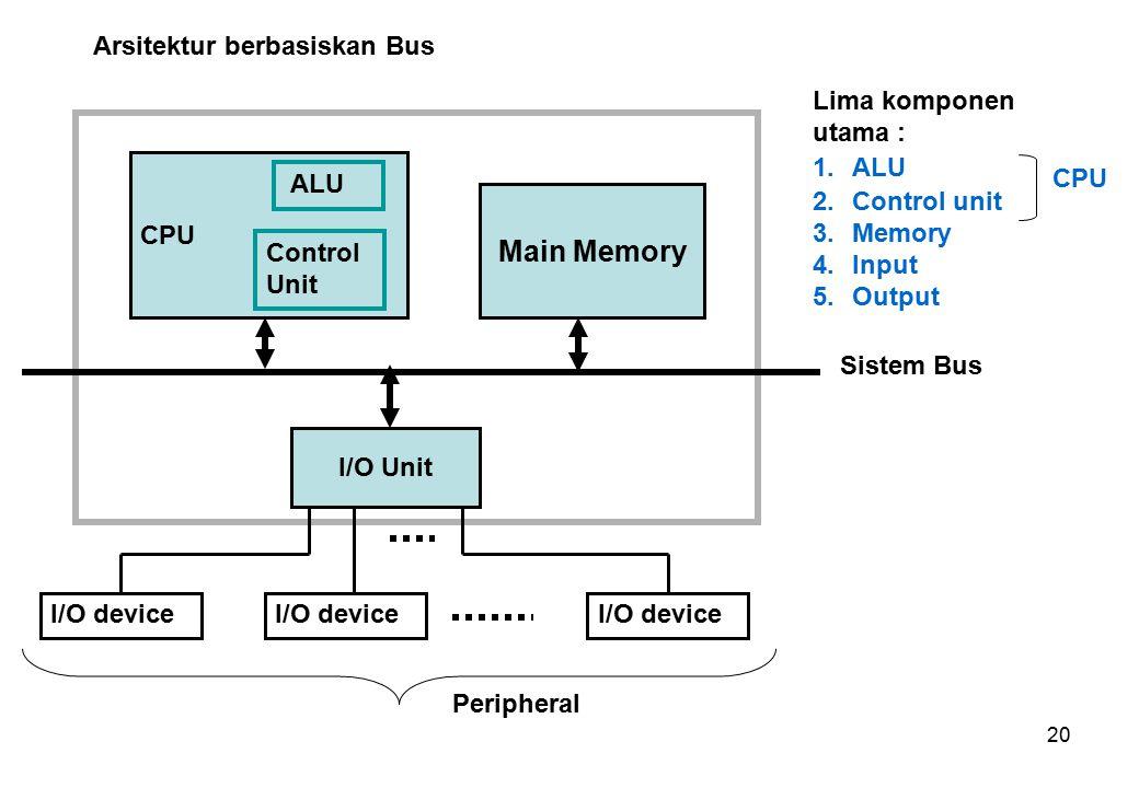 20 CPU I/O Unit Main Memory ALU Control Unit I/O device Peripheral Sistem Bus Lima komponen utama : 1.ALU 2.Control unit 3.Memory 4.Input 5.Output CPU Arsitektur berbasiskan Bus