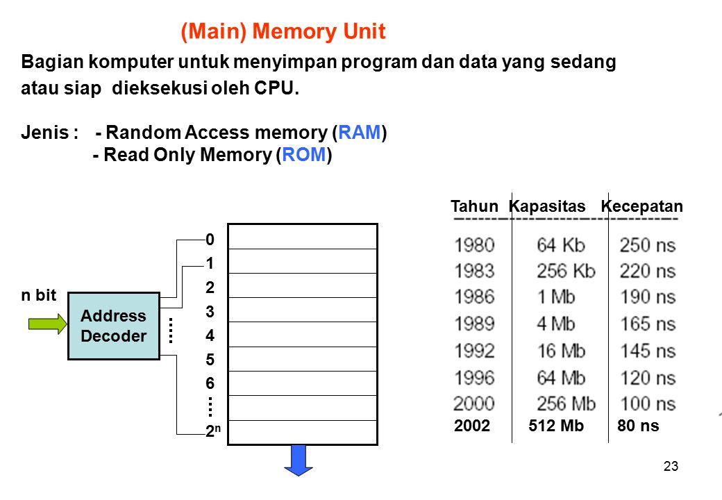 23 (Main) Memory Unit Bagian komputer untuk menyimpan program dan data yang sedang atau siap dieksekusi oleh CPU.