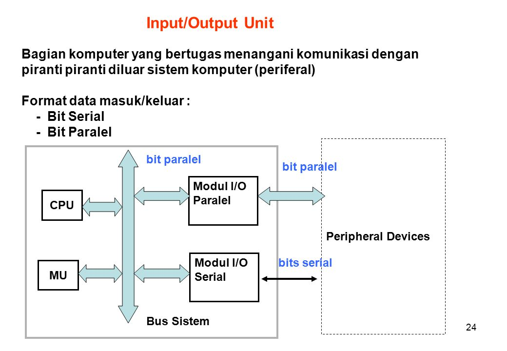 24 Peripheral Devices Input/Output Unit Bagian komputer yang bertugas menangani komunikasi dengan piranti piranti diluar sistem komputer (periferal) Format data masuk/keluar : - Bit Serial - Bit Paralel Modul I/O Paralel Modul I/O Serial bit paralel bits serial bit paralel Bus Sistem CPU MU