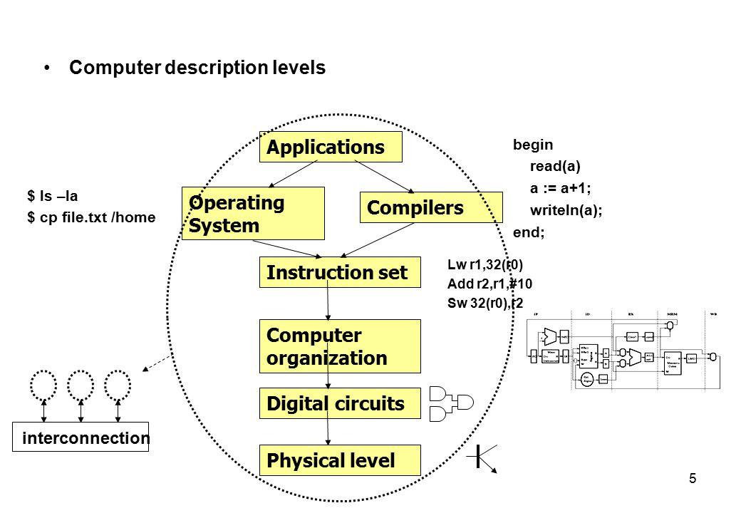 5 Computer description levels Physical level Digital circuits Computer organization Instruction set Operating System Compilers Applications Lw r1,32(r