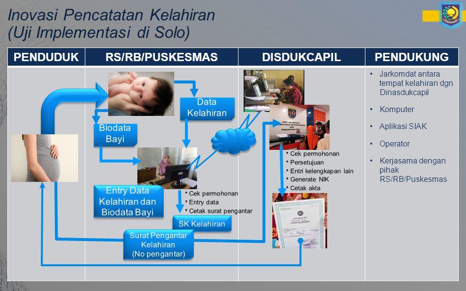 Inovasi Pencatatan Kelahiran (Uji Implementasi di Solo) PENDUDUKRS/RB/PUSKESMASDISDUKCAPILPENDUKUNG Jarkomdat antara tempat kelahiran dgn Dinasdukcapil Komputer Aplikasi SIAK Operator Kerjasama dengan pihak RS/RB/Puskesmas