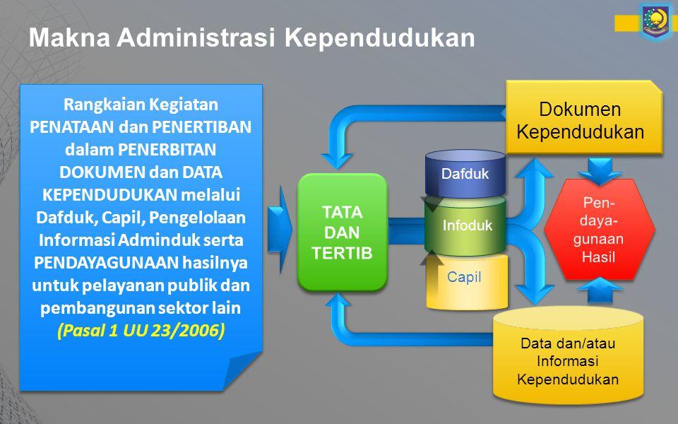 Makna Administrasi Kependudukan Rangkaian Kegiatan PENATAAN dan PENERTIBAN dalam PENERBITAN DOKUMEN dan DATA KEPENDUDUKAN melalui Dafduk, Capil, Pengelolaan Informasi Adminduk serta PENDAYAGUNAAN hasilnya untuk pelayanan publik dan pembangunan sektor lain (Pasal 1 UU 23/2006) Infoduk Dokumen Kependudukan Data dan/atau Informasi Kependudukan Capil Dafduk