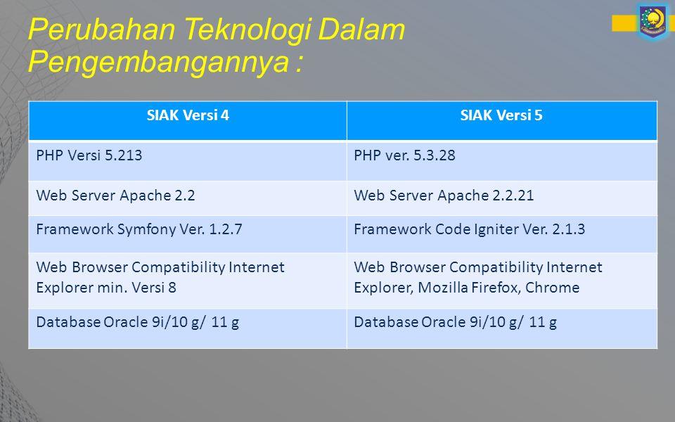 Perubahan Teknologi Dalam Pengembangannya : SIAK Versi 4SIAK Versi 5 PHP Versi 5.213PHP ver.