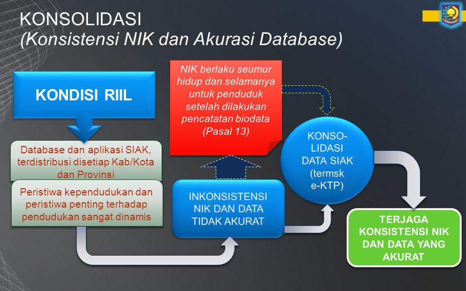 KONSOLIDASI (Konsistensi NIK dan Akurasi Database) Database dan aplikasi SIAK, terdistribusi disetiap Kab/Kota dan Provinsi Peristiwa kependudukan dan peristiwa penting terhadap pendudukan sangat dinamis