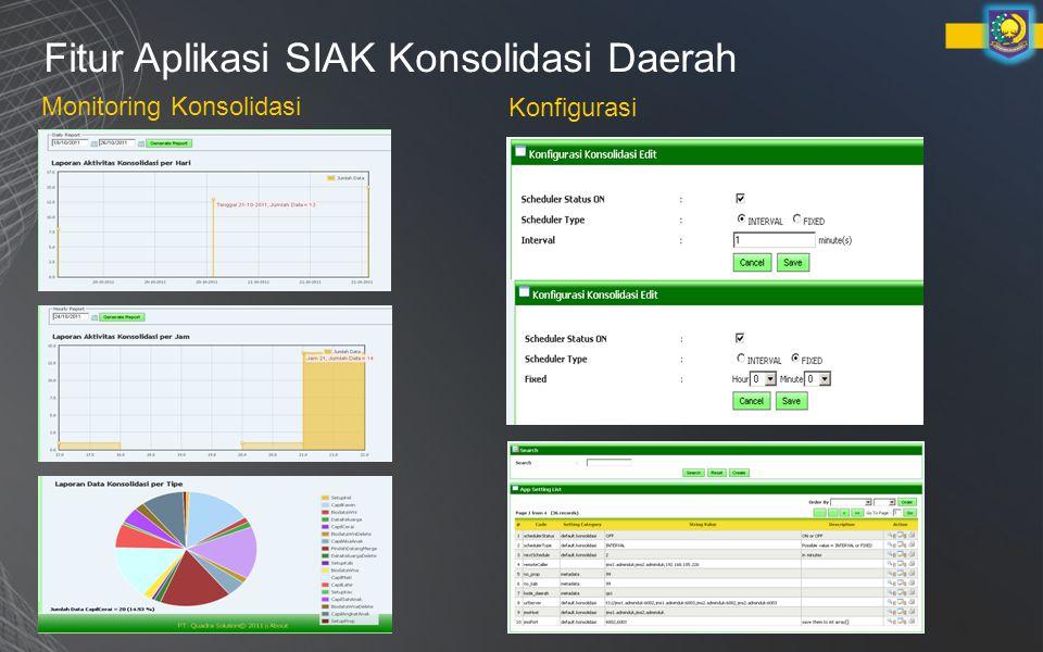 Fitur Aplikasi SIAK Konsolidasi Daerah Monitoring Konsolidasi Konfigurasi