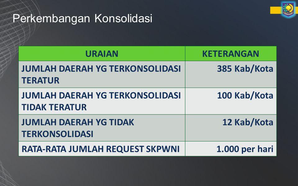 Perkembangan Konsolidasi URAIANKETERANGAN JUMLAH DAERAH YG TERKONSOLIDASI TERATUR 385 Kab/Kota JUMLAH DAERAH YG TERKONSOLIDASI TIDAK TERATUR 100 Kab/Kota JUMLAH DAERAH YG TIDAK TERKONSOLIDASI 12 Kab/Kota RATA-RATA JUMLAH REQUEST SKPWNI1.000 per hari