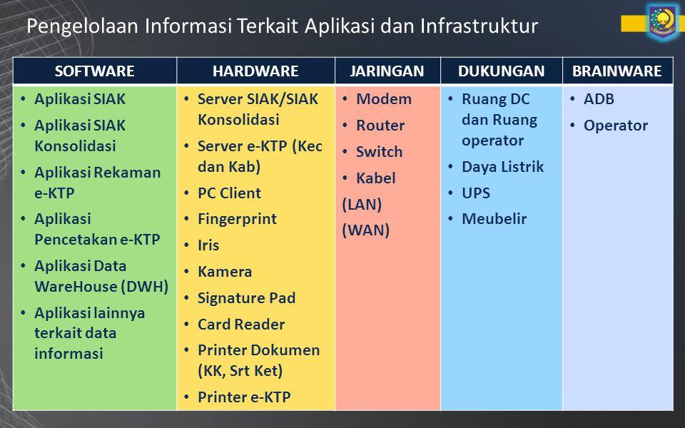 Pengelolaan Informasi Terkait Aplikasi dan Infrastruktur SOFTWAREHARDWAREJARINGANDUKUNGANBRAINWARE Aplikasi SIAK Aplikasi SIAK Konsolidasi Aplikasi Rekaman e-KTP Aplikasi Pencetakan e-KTP Aplikasi Data WareHouse (DWH) Aplikasi lainnya terkait data informasi Server SIAK/SIAK Konsolidasi Server e-KTP (Kec dan Kab) PC Client Fingerprint Iris Kamera Signature Pad Card Reader Printer Dokumen (KK, Srt Ket) Printer e-KTP Modem Router Switch Kabel (LAN) (WAN) Ruang DC dan Ruang operator Daya Listrik UPS Meubelir ADB Operator