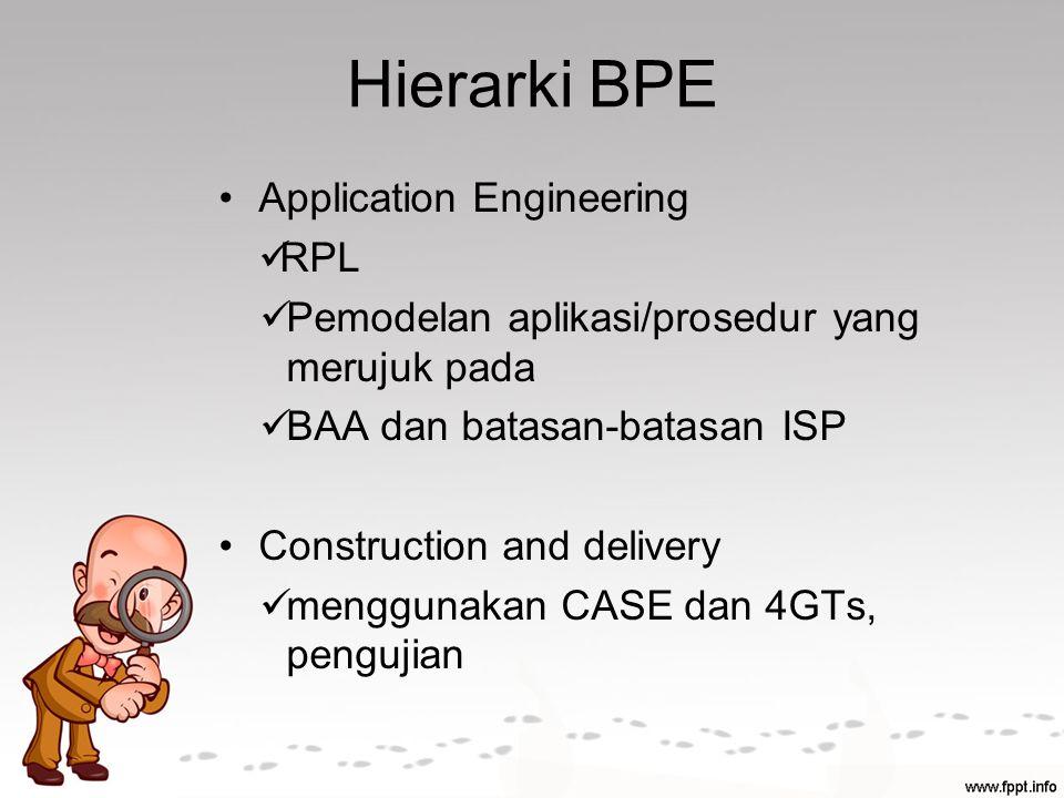 Hierarki BPE Application Engineering RPL Pemodelan aplikasi/prosedur yang merujuk pada BAA dan batasan-batasan ISP Construction and delivery menggunakan CASE dan 4GTs, pengujian