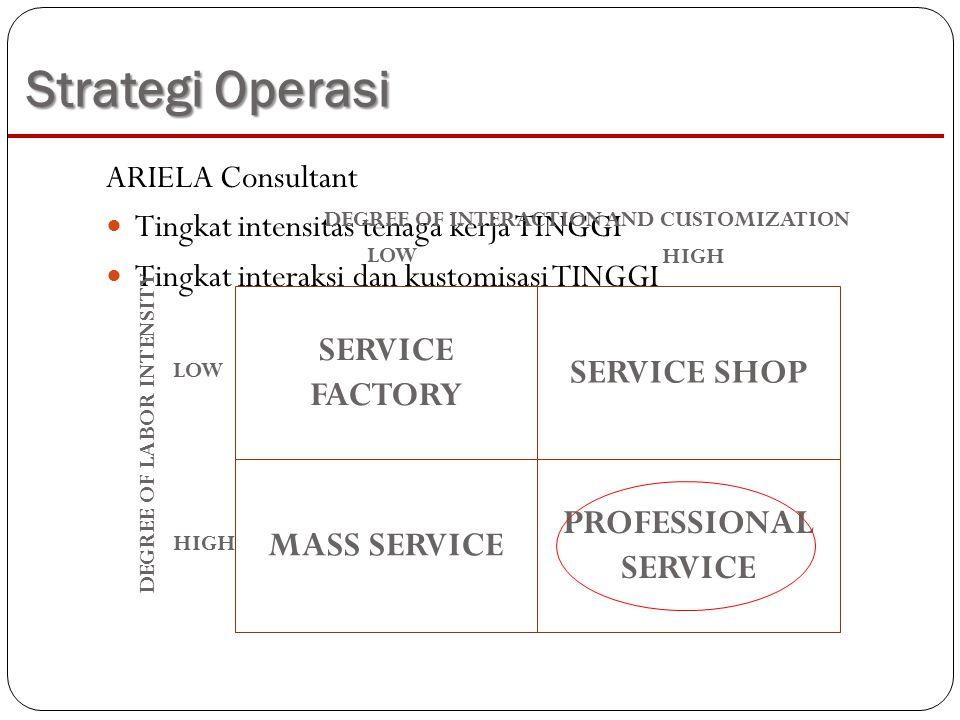 Strategi Operasi ARIELA Consultant Tingkat intensitas tenaga kerja TINGGI Tingkat interaksi dan kustomisasi TINGGI SERVICE FACTORY PROFESSIONAL SERVIC