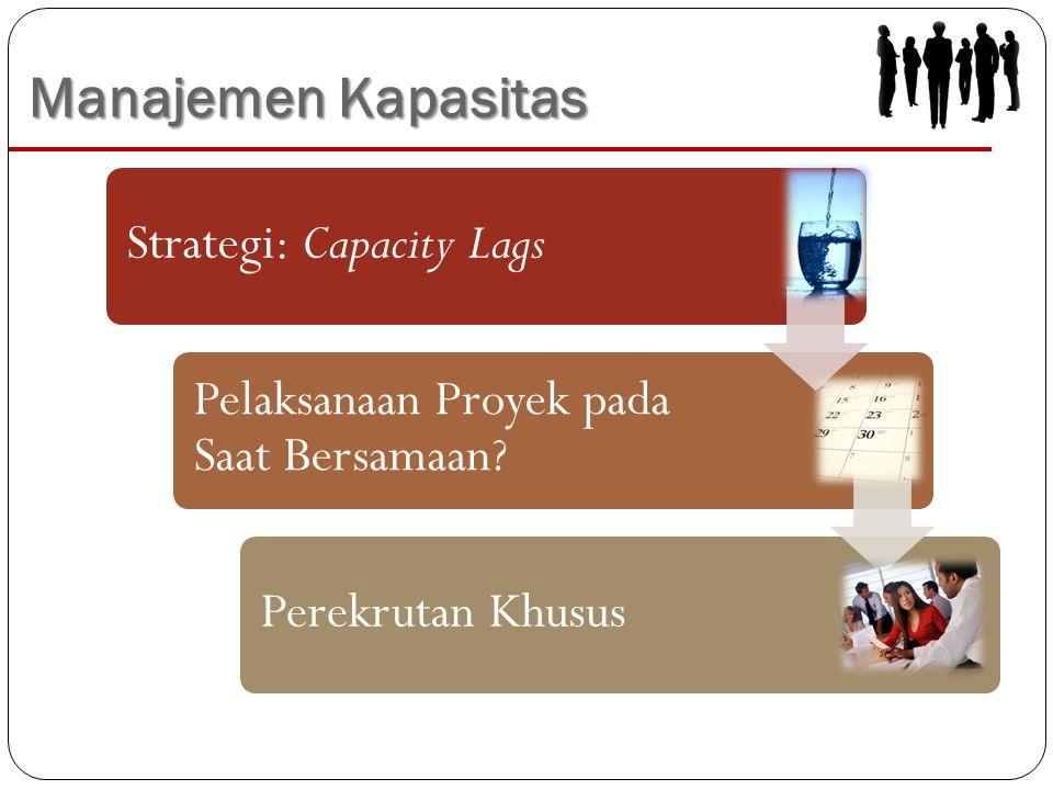 Manajemen Kapasitas Strategi: Capacity Lags Pelaksanaan Proyek pada Saat Bersamaan.