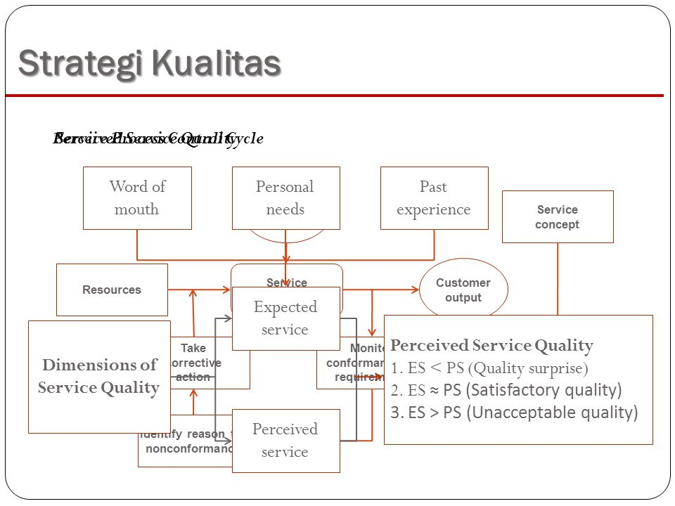 Strategi Kualitas Customer input Customer output Service concept Establish measure of performance Monitor conformance to requirements Service process Take corrective action Resources Identify reason for nonconformance Service Process Control Cycle Word of mouth Past experience Personal needs Expected service Perceived service Dimensions of Service Quality Perceived Service Quality 1.ES < PS (Quality surprise) 2.ES ≈ PS (Satisfactory quality) 3.ES > PS (Unacceptable quality) Perceived Service Quality