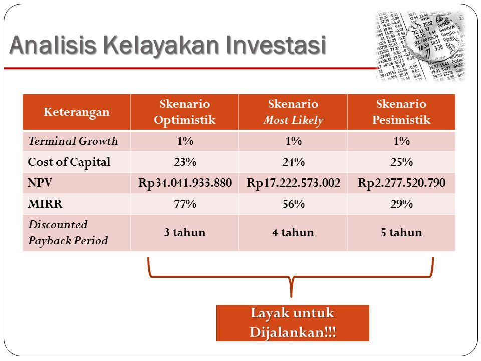Analisis Kelayakan Investasi Keterangan Skenario Optimistik Skenario Most Likely Skenario Pesimistik Terminal Growth1% Cost of Capital23%24%25% NPVRp34.041.933.880Rp17.222.573.002Rp2.277.520.790 MIRR77%56%29% Discounted Payback Period 3 tahun4 tahun5 tahun Layak untuk Dijalankan!!!