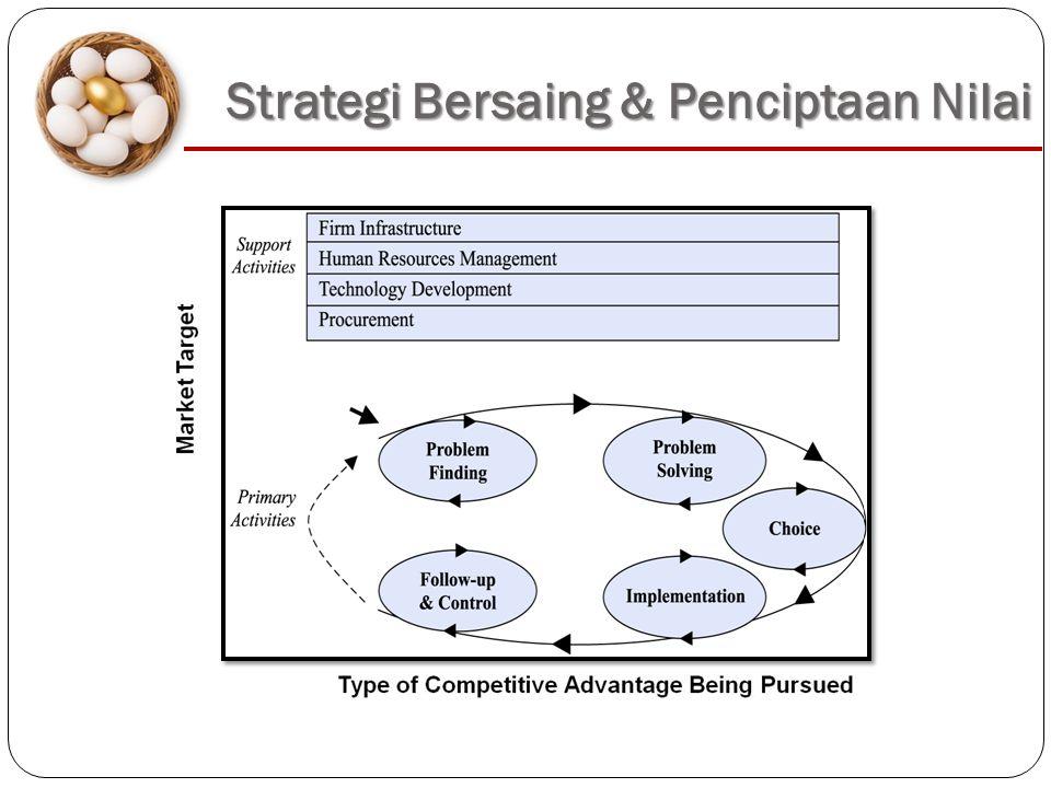 Strategi Bersaing & Penciptaan Nilai
