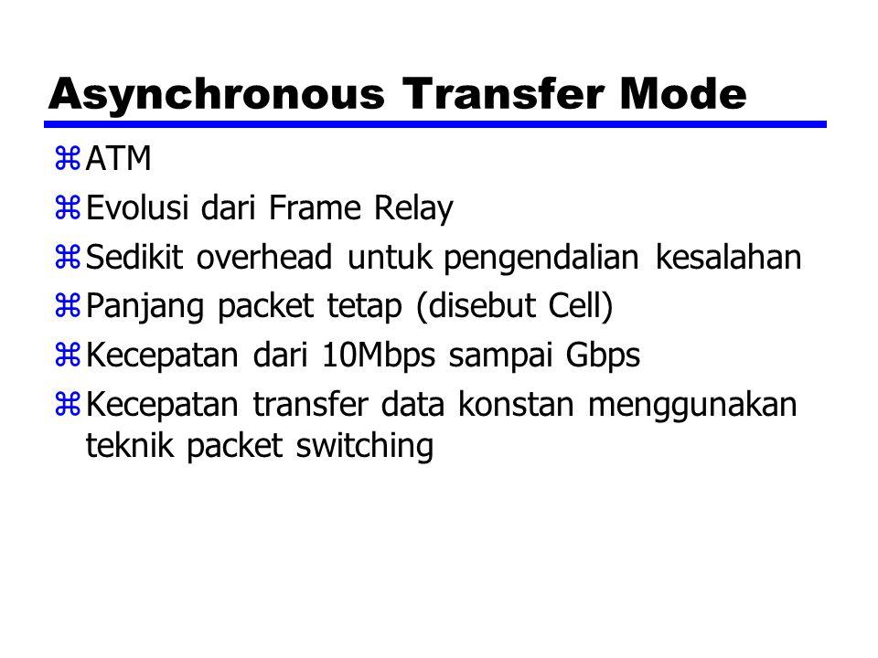Asynchronous Transfer Mode zATM zEvolusi dari Frame Relay zSedikit overhead untuk pengendalian kesalahan zPanjang packet tetap (disebut Cell) zKecepat