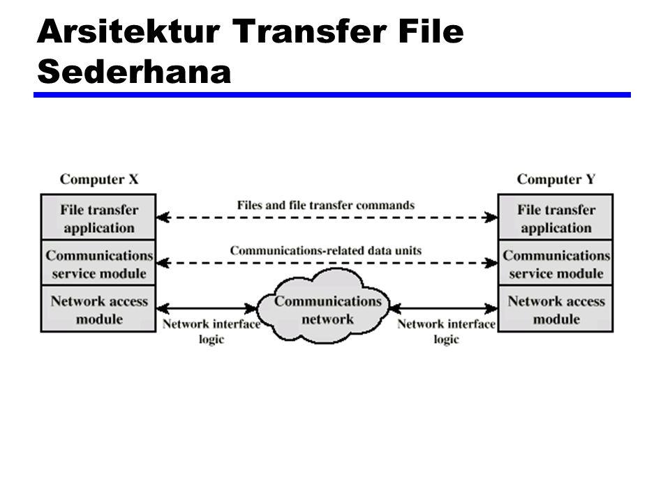 Arsitektur Transfer File Sederhana