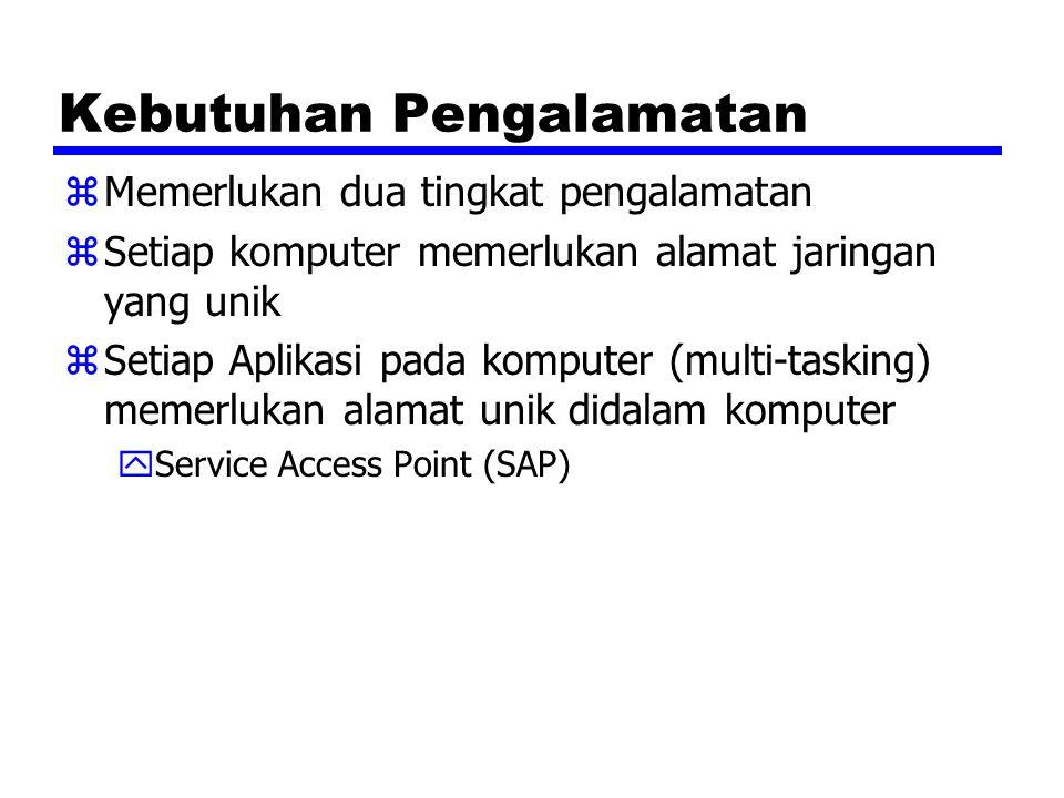 Kebutuhan Pengalamatan zMemerlukan dua tingkat pengalamatan zSetiap komputer memerlukan alamat jaringan yang unik zSetiap Aplikasi pada komputer (mult