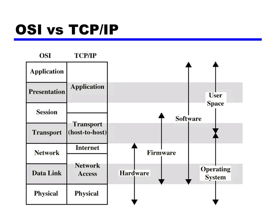 OSI vs TCP/IP