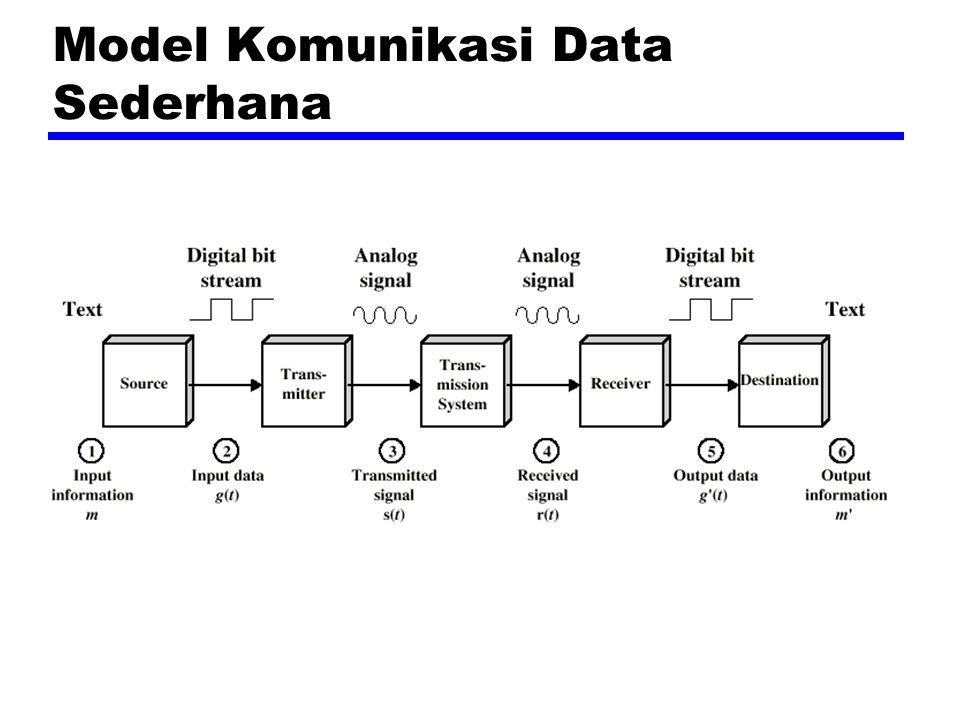 Model OSI zOpen Systems Interconnection (OSI) zDikembangkan oleh International Organization for Standardization (ISO) zTujuh lapisan zSuatu sistem teori yang dibuat sangat terlambat.