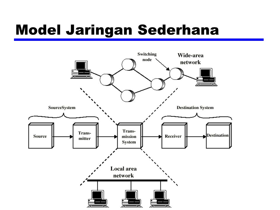Wide Area Networks zMencakup wilayah geografis yang luas zCrossing public rights of way zBerada pada rangkaian pembawa (common carrier) zTeknologi yang digunakan : yCircuit switching yPacket switching yFrame relay yAsynchronous Transfer Mode (ATM)