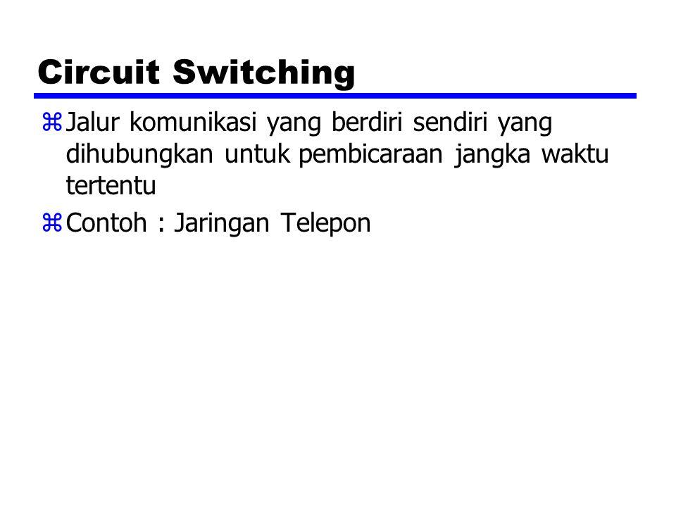 Packet Switching zData dikirimkan keluar berurutan zSmall chunks (packets) of data pada satu waktu zPackets berjalan dari node ke node diantara Source dan Destination zDigunakan untuk komunikasi terminal ke komputer dan komputer ke komputer