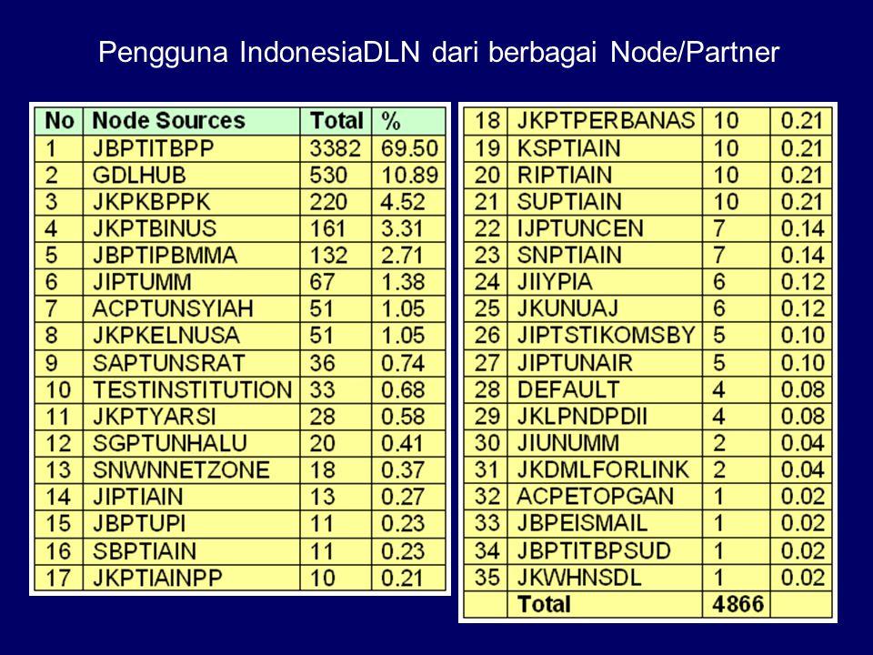 Alamat Situs Hub Server IndonesiaDLN: http://gdlhub.indonesiadln.org