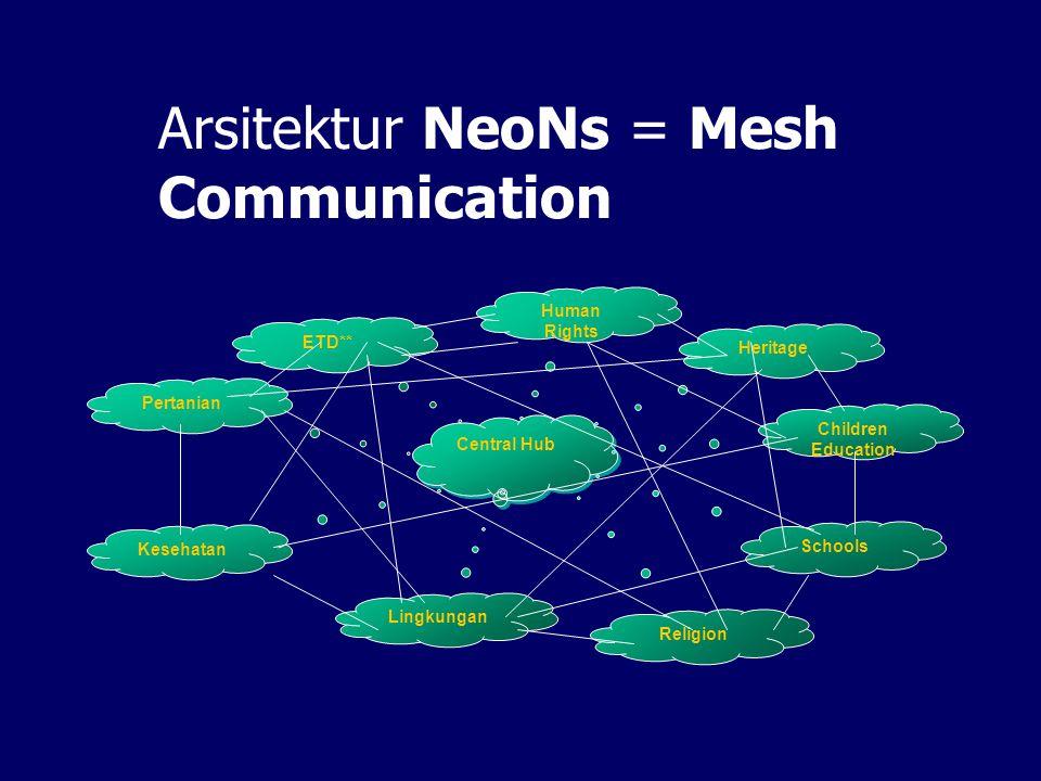 Prinsip Dasar NeoNs Jaringan Cluster ini bersifat otonom secara administratif dan operasional terhadap Jaringan NeoNs. Hub-hub dan Node-node dalam Neo