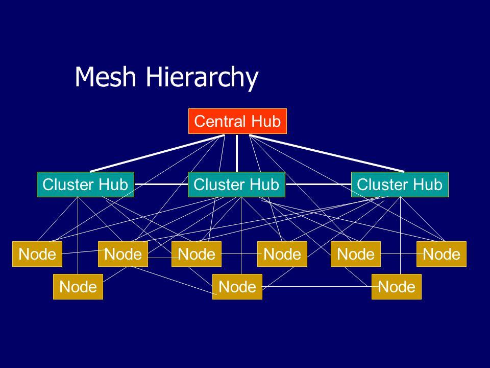 Komponen Jaringan NeoNs Hub Jaringan Besar (Central Hub) Hub Jaringan Cluster (Cluster Hub) Server DL Partner (Node) Protokol dan Standard