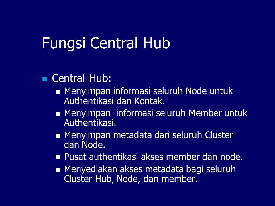 Mesh Hierarchy Central Hub Cluster Hub Node Cluster Hub