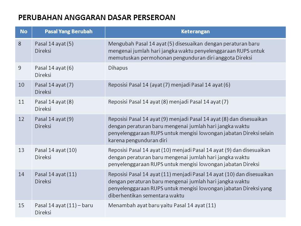NoPasal Yang BerubahKeterangan 8Pasal 14 ayat (5) Direksi Mengubah Pasal 14 ayat (5) disesuaikan dengan peraturan baru mengenai jumlah hari jangka wak