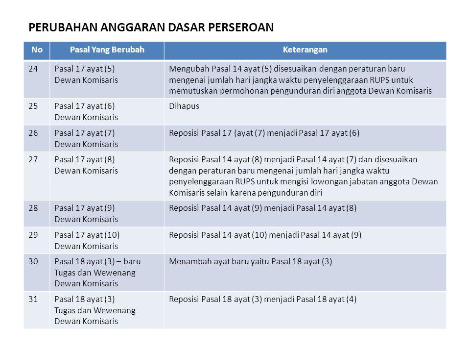 NoPasal Yang BerubahKeterangan 24Pasal 17 ayat (5) Dewan Komisaris Mengubah Pasal 14 ayat (5) disesuaikan dengan peraturan baru mengenai jumlah hari j