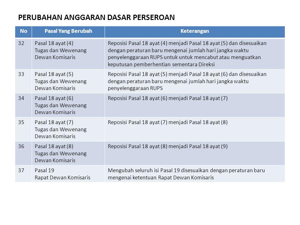 NoPasal Yang BerubahKeterangan 32Pasal 18 ayat (4) Tugas dan Wewenang Dewan Komisaris Reposisi Pasal 18 ayat (4) menjadi Pasal 18 ayat (5) dan disesua