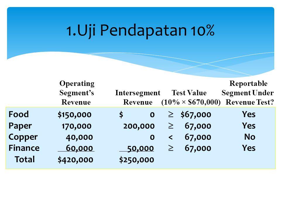 1.Uji Pendapatan 10% Operating Reportable Segment'sIntersegmentTest Value Segment Under Revenue Revenue (10% × $670,000) Revenue Test? Food$150,000$ 0
