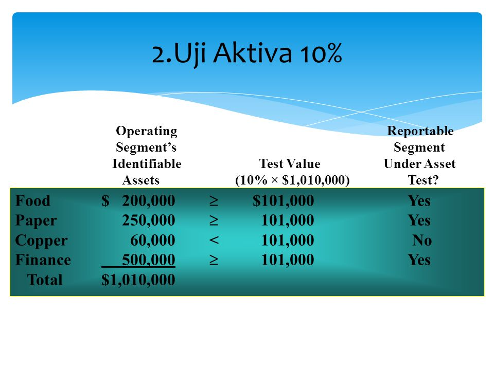 2.Uji Aktiva 10% Operating Reportable Segment's Segment Identifiable Test Value Under Asset Assets(10% × $1,010,000) Test.