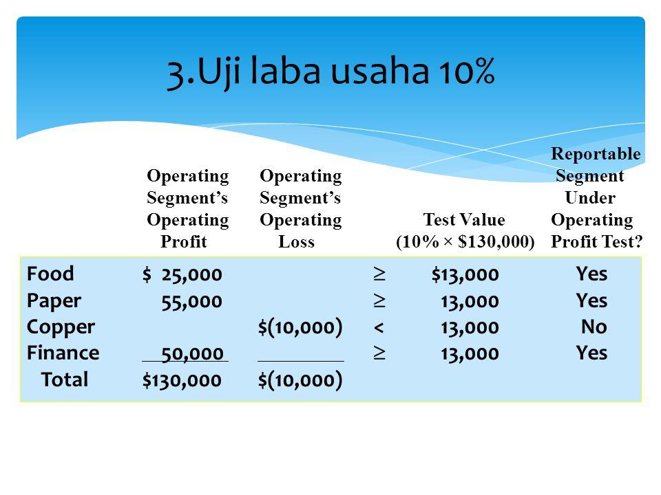 3.Uji laba usaha 10% Reportable Operating Operating Segment Segment's Segment's Under Operating Operating Test Value Operating ProfitLoss (10% × $130,