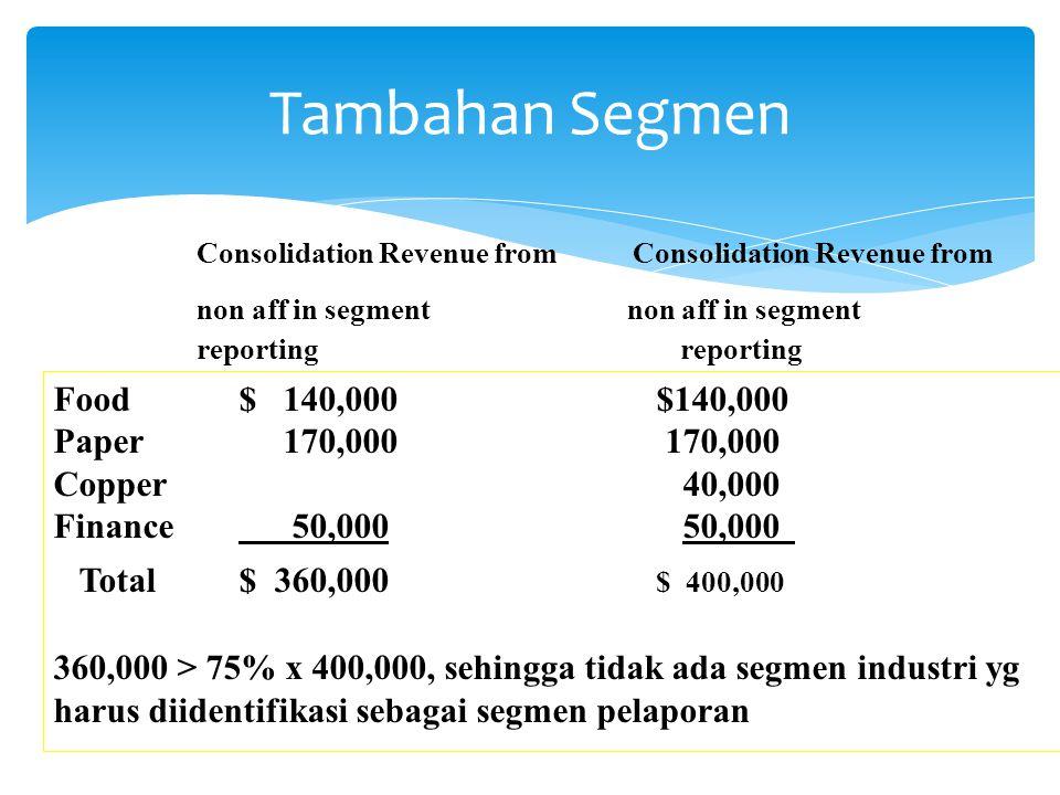 Tambahan Segmen Consolidation Revenue from non aff in segment reporting Food$ 140,000$140,000 Paper 170,000 170,000 Copper 40,000 Finance 50,000 50,00