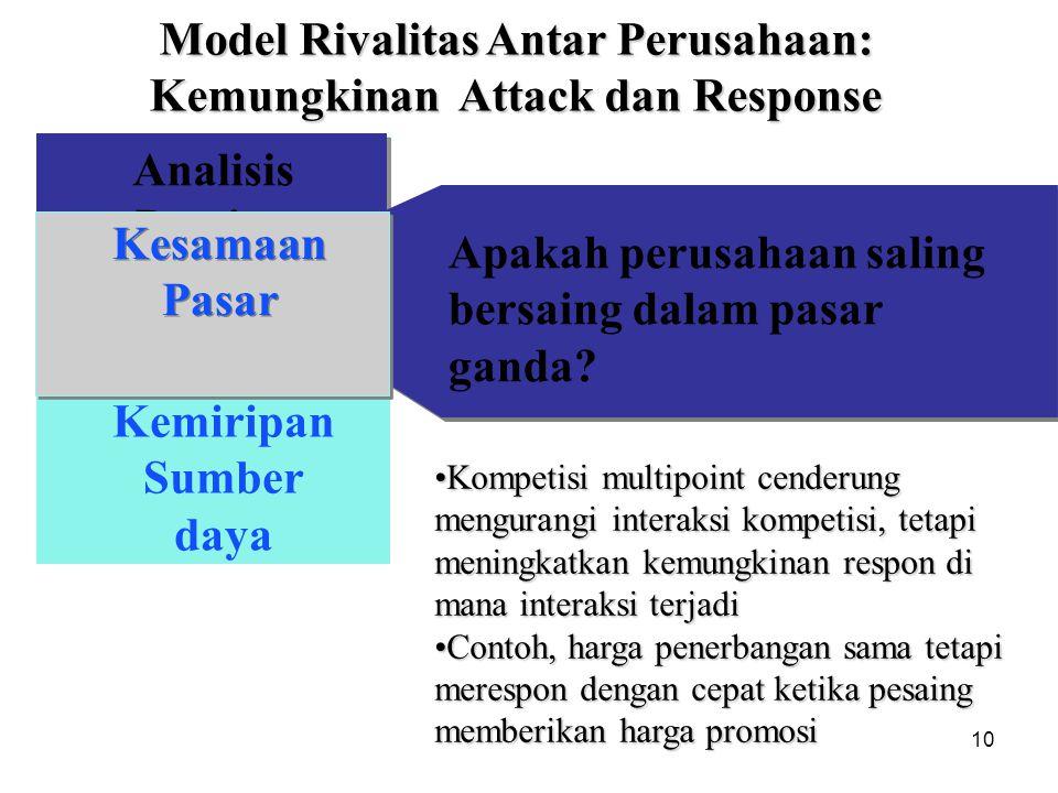 10 Analisis Pesaing Kemiripan Sumber daya Market Commonality Model Rivalitas Antar Perusahaan: Kemungkinan Attack dan Response Apakah perusahaan salin