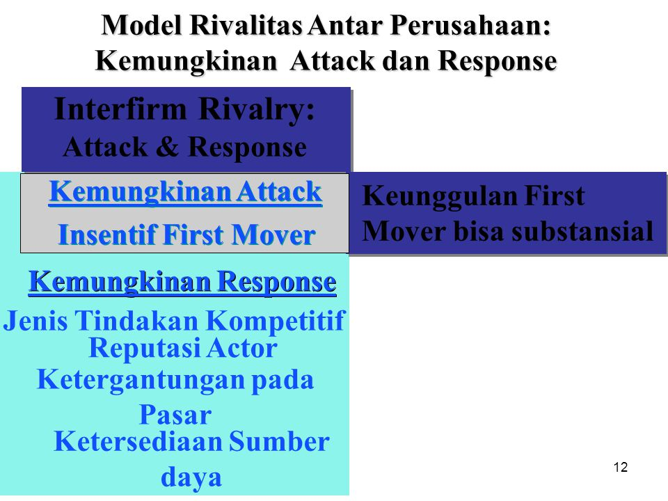 12 Interfirm Rivalry: Attack & Response Likelihood of Attack First Mover Incentives Kemungkinan Response Jenis Tindakan Kompetitif Ketergantungan pada