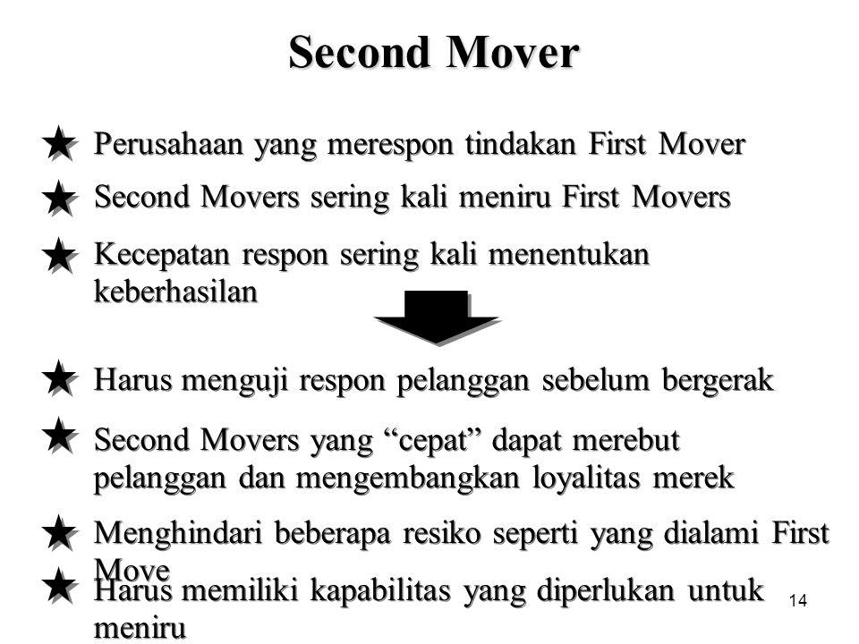 14 Second Mover Perusahaan yang merespon tindakan First Mover Second Movers sering kali meniru First Movers Kecepatan respon sering kali menentukan ke