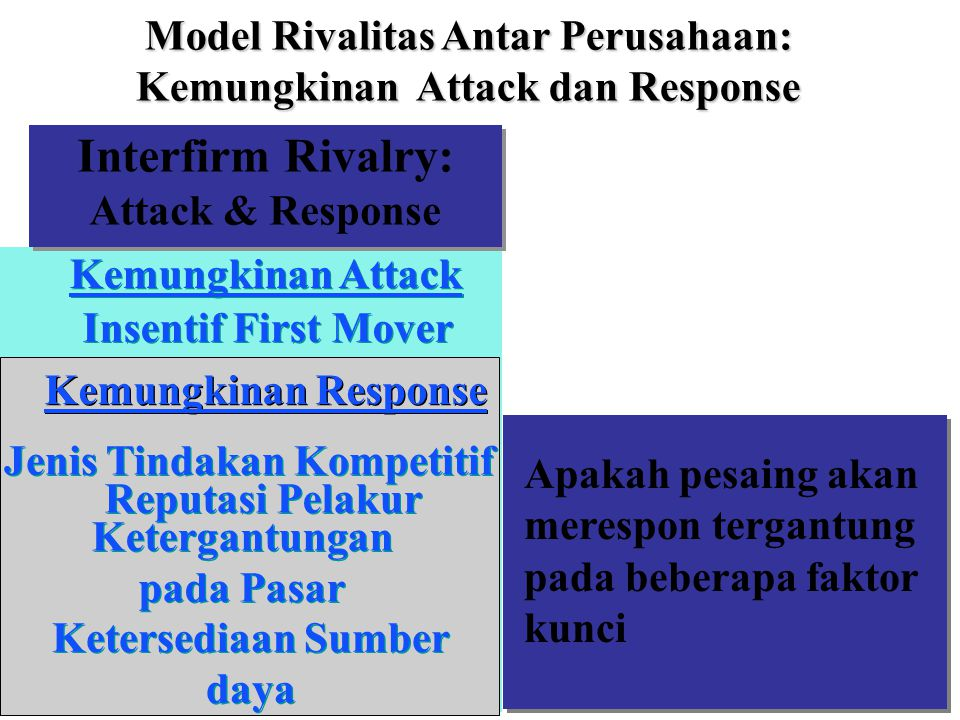 15 Interfirm Rivalry: Attack & Response Kemungkinan Attack Insentif First Mover Kemungkinan Response Jenis Tindakan Kompetitif Ketergantungan pada Pas