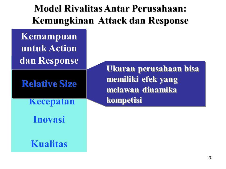 20 Relative Size Kualitas Inovasi Kecepatan Kemampuan untuk Action dan Response Model Rivalitas Antar Perusahaan: Kemungkinan Attack dan Response Rela