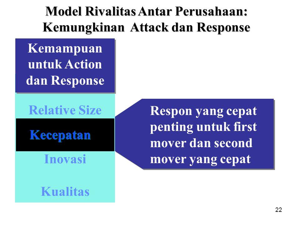 22 Relative Size Kualitas Inovasi Kecepatan Respon yang cepat penting untuk first mover dan second mover yang cepat Kemampuan untuk Action dan Respons