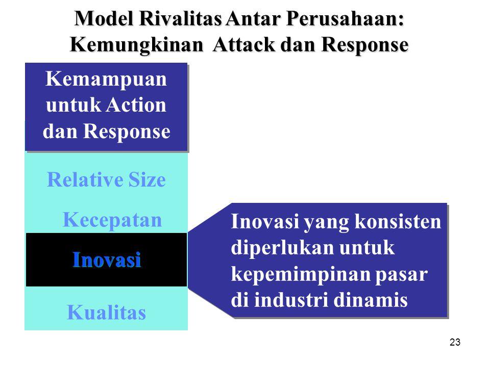 23 Inovasi yang konsisten diperlukan untuk kepemimpinan pasar di industri dinamis Kemampuan untuk Action dan Response Relative Size Kualitas Inovasi K