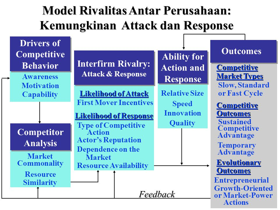 27 Relative Size Speed Innovation Quality Ability for Action and Response Outcomes Drivers of Competitive Behavior Awareness Motivation Capability Competitor Analysis Market Commonality Resource Similarity Interfirm Rivalry: Attack & Response Likelihood of Attack First Mover Incentives Likelihood of Response Type of Competitive Action Dependence on the Market Resource Availability Actor's Reputation Competitive Slow, Standard or Fast Cycle Market Types Competitive Sustained Outcomes Competitive Advantage Temporary Advantage Evolutionary Outcomes Entrepreneurial or Market-Power Growth-Oriented Actions Feedback Model Rivalitas Antar Perusahaan: Kemungkinan Attack dan Response