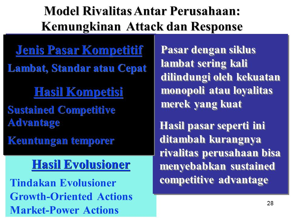 28 Hasil Tindakan Evolusioner Growth-Oriented Actions Market-Power Actions Hasil Evolusioner Sustained Competitive Competitive Market Types Slow, Stan