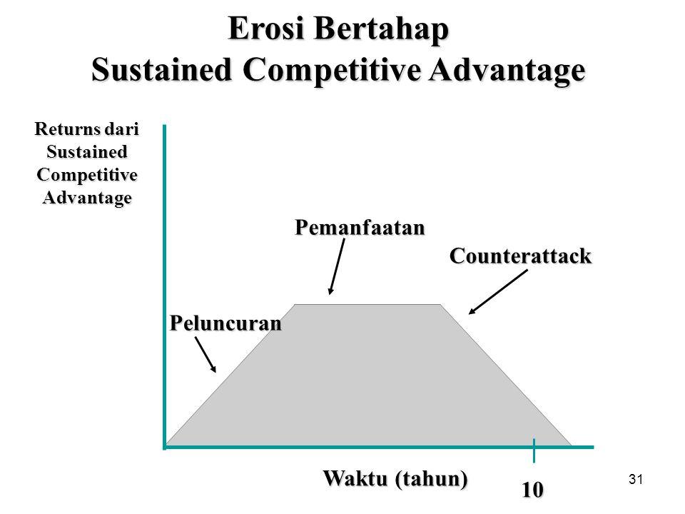 31 Waktu (tahun) 10Peluncuran Pemanfaatan Counterattack Erosi Bertahap Sustained Competitive Advantage Returns dari Sustained Competitive Advantage