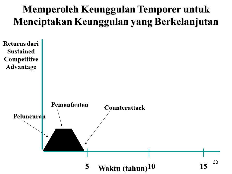 33 Waktu (tahun) 10 Peluncuran Pemanfaatan Counterattack Returns dari Sustained Competitive Advantage Memperoleh Keunggulan Temporer untuk Menciptakan