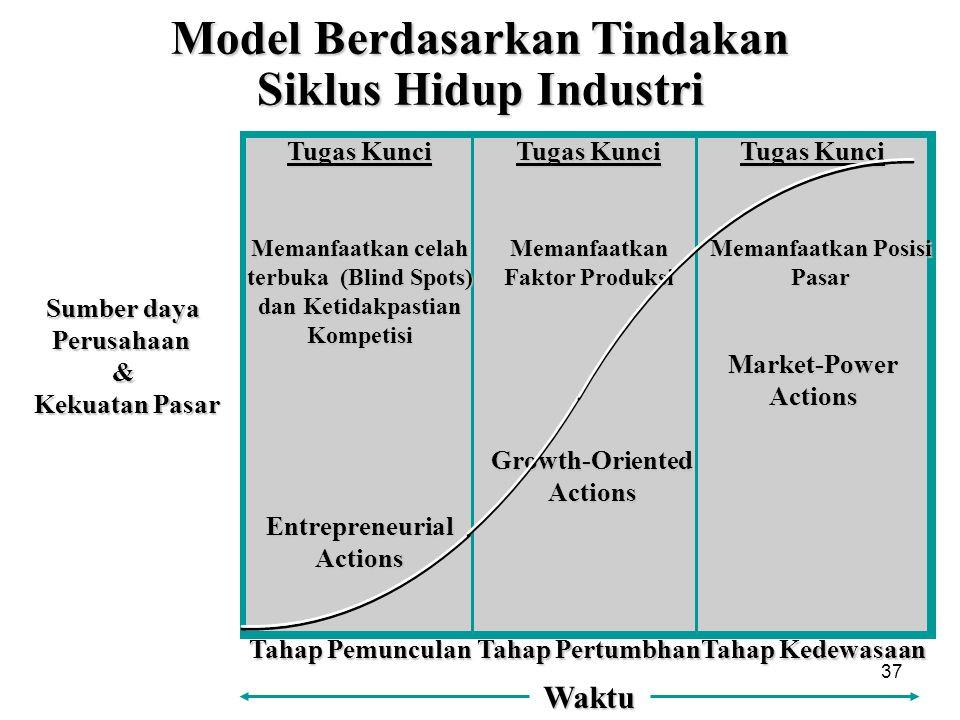 37 Model Berdasarkan Tindakan Siklus Hidup Industri Tugas Kunci Memanfaatkan celah terbuka (Blind Spots) dan Ketidakpastian Kompetisi Entrepreneurial