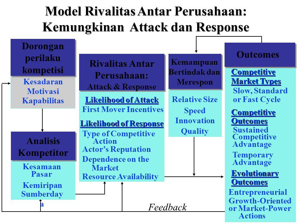 7 Dorongan Perilaku Kompetisi Motivasi Kapabilitas Awareness Model Rivalitas Antar Perusahaan: Kemungkinan Attack dan Response Apakah manajer memahami karakteristik kunci pesaing Kesadaran